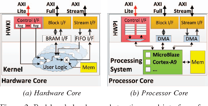 Figure 2: Redsharc's hardware abstractions and interfaces for kernels and processor compute cores