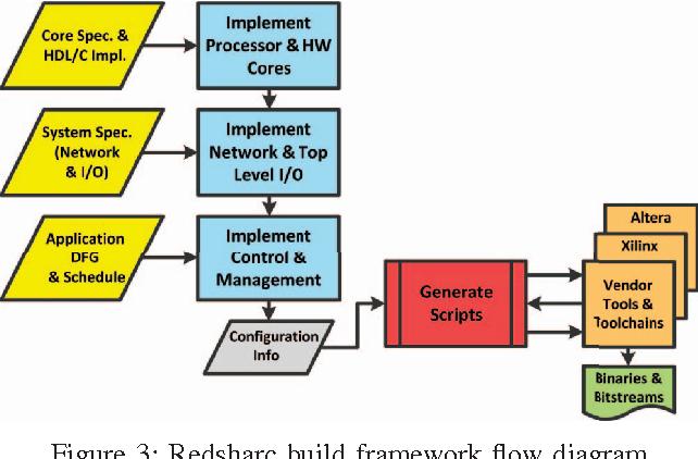 Figure 3: Redsharc build framework flow diagram