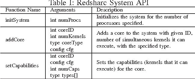 Table I: Redsharc System API