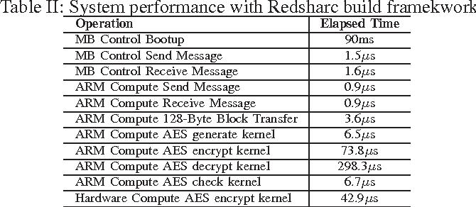 Table II: System performance with Redsharc build framekwork