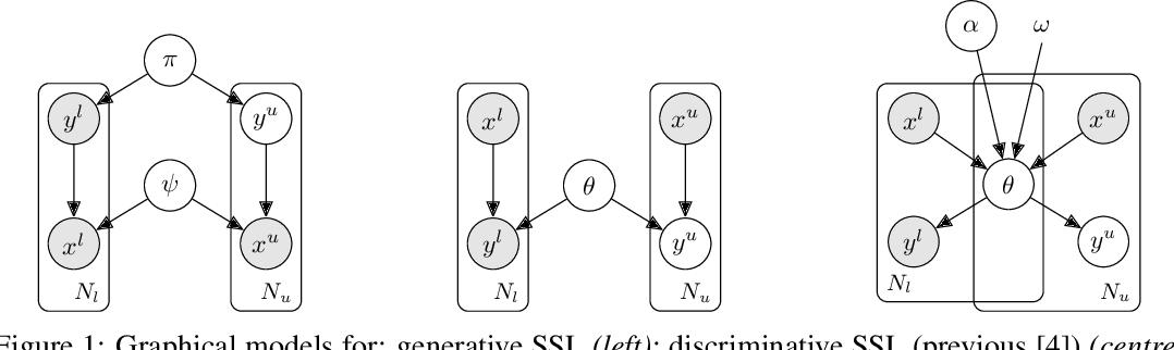 Figure 1 for A Probabilistic Framework for Discriminative and Neuro-Symbolic Semi-Supervised Learning