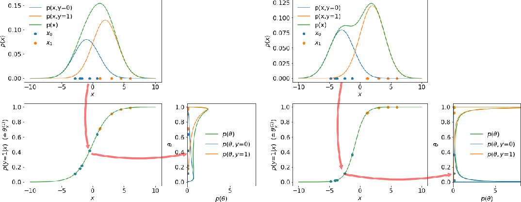 Figure 4 for A Probabilistic Framework for Discriminative and Neuro-Symbolic Semi-Supervised Learning