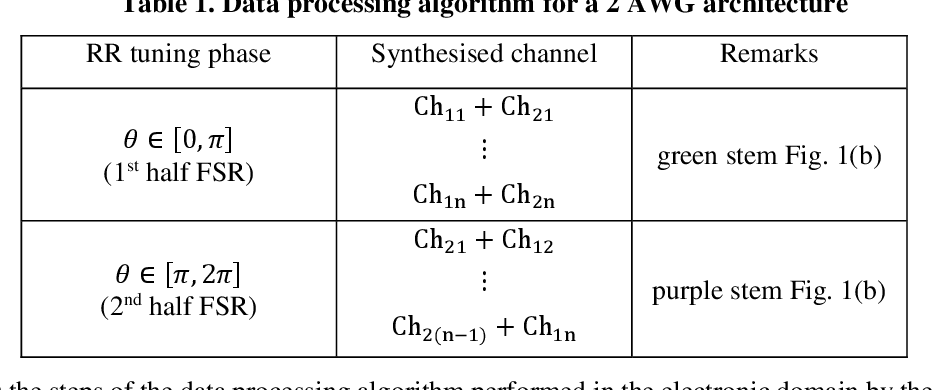 Figure 2 for Circuit design and integration feasibility of a high-resolution broadband on-chip spectral monitor