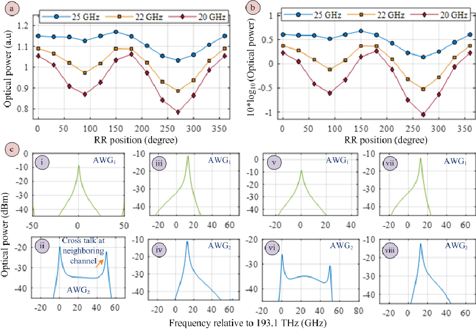 Figure 4 for Circuit design and integration feasibility of a high-resolution broadband on-chip spectral monitor