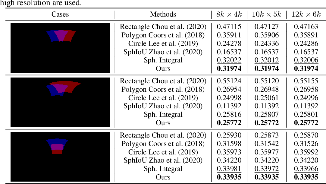 Figure 2 for Unbiased IoU for Spherical Image Object Detection