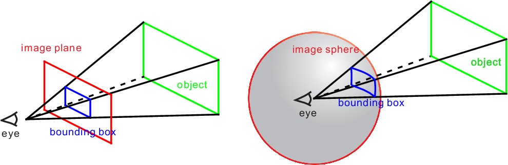 Figure 3 for Unbiased IoU for Spherical Image Object Detection