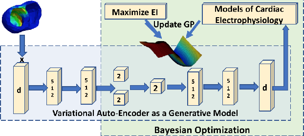 Figure 1 for High-dimensional Bayesian Optimization of Personalized Cardiac Model Parameters via an Embedded Generative Model