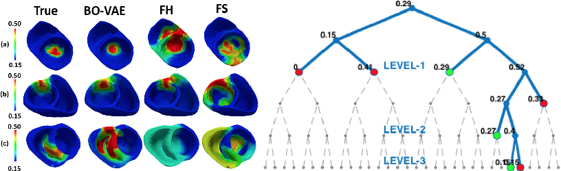 Figure 3 for High-dimensional Bayesian Optimization of Personalized Cardiac Model Parameters via an Embedded Generative Model
