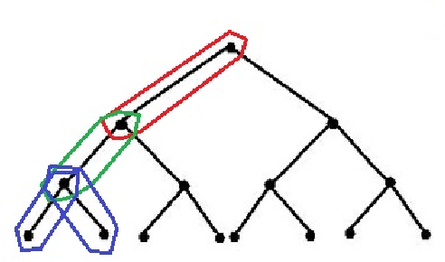 Figure 3 for Tight Measurement Bounds for Exact Recovery of Structured Sparse Signals