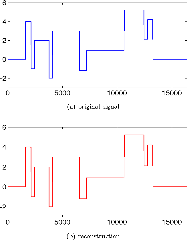 Figure 4 for Tight Measurement Bounds for Exact Recovery of Structured Sparse Signals
