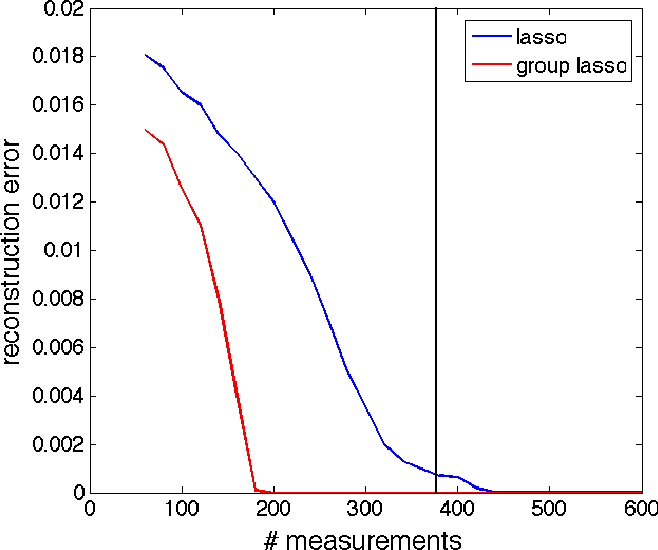 Figure 1 for Tight Measurement Bounds for Exact Recovery of Structured Sparse Signals