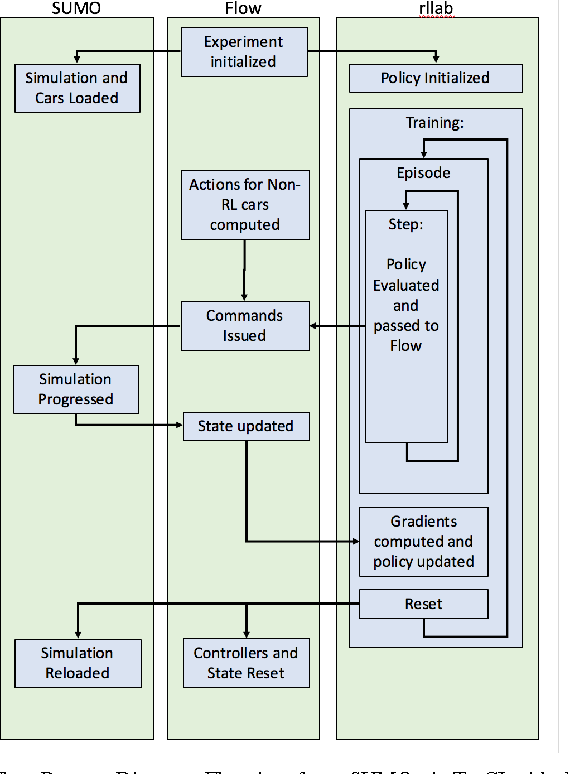 Figure 1 for Flow: Architecture and Benchmarking for Reinforcement Learning in Traffic Control