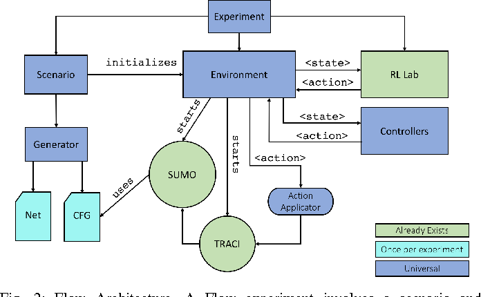 Figure 2 for Flow: Architecture and Benchmarking for Reinforcement Learning in Traffic Control