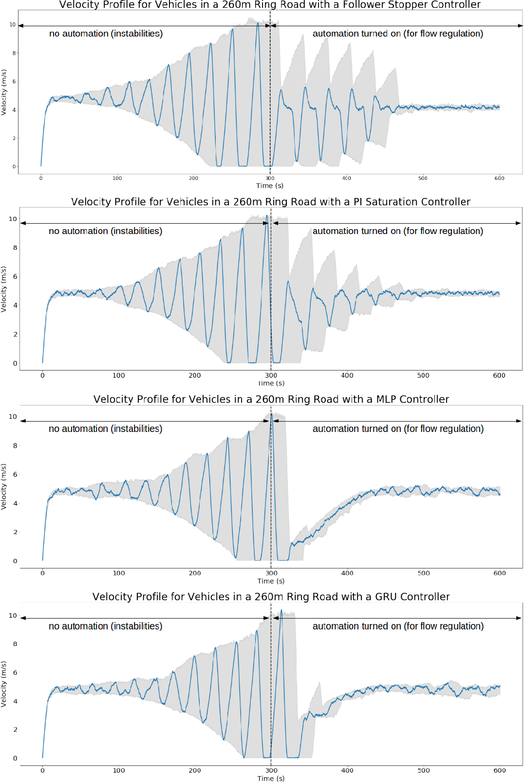 Figure 4 for Flow: Architecture and Benchmarking for Reinforcement Learning in Traffic Control
