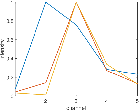 Figure 1 for A Fast Algorithm Based on a Sylvester-like Equation for LS Regression with GMRF Prior