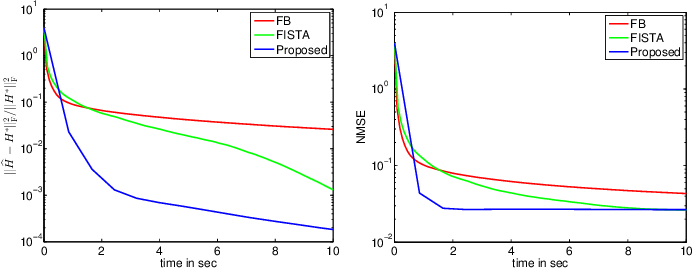 Figure 2 for A Fast Algorithm Based on a Sylvester-like Equation for LS Regression with GMRF Prior