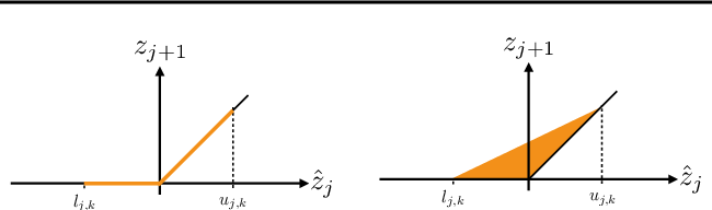 Figure 1 for Fast Neural Network Verification via Shadow Prices