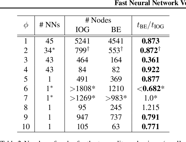 Figure 4 for Fast Neural Network Verification via Shadow Prices