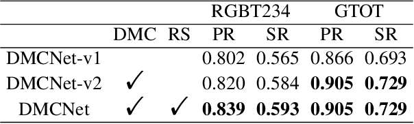 Figure 4 for Duality-Gated Mutual Condition Network for RGBT Tracking