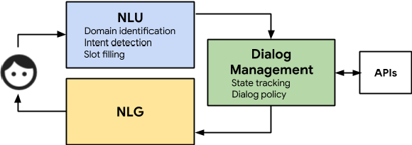 Figure 1 for TicketTalk: Toward human-level performance with end-to-end, transaction-based dialog systems