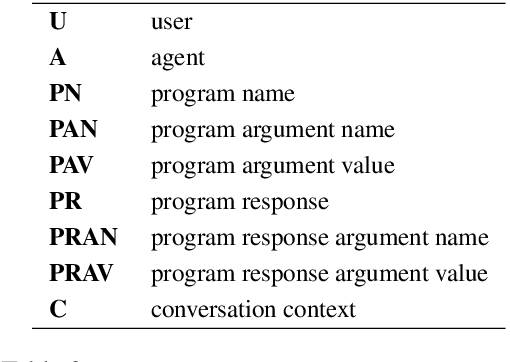 Figure 4 for TicketTalk: Toward human-level performance with end-to-end, transaction-based dialog systems
