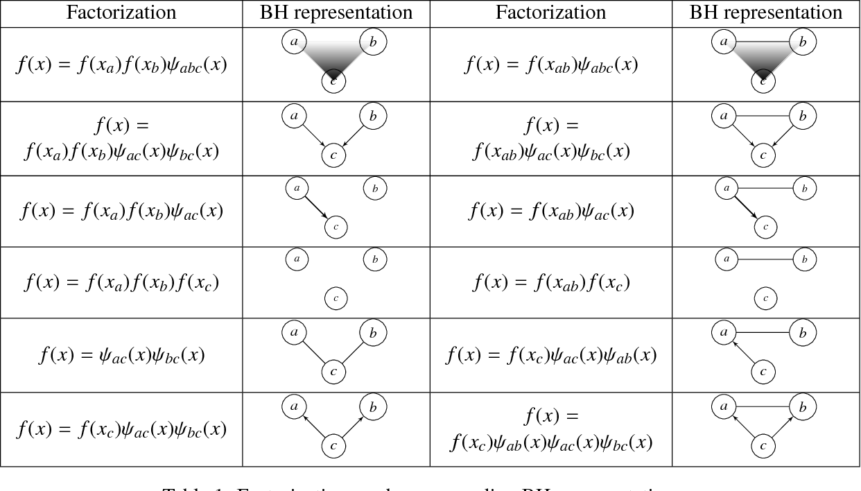 Figure 2 for On a hypergraph probabilistic graphical model