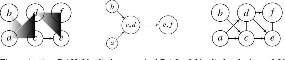 Figure 1 for On a hypergraph probabilistic graphical model