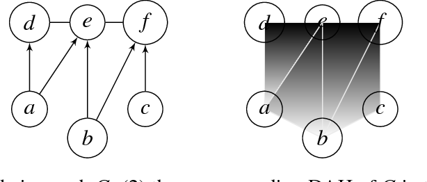 Figure 3 for On a hypergraph probabilistic graphical model