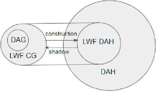 Figure 4 for On a hypergraph probabilistic graphical model