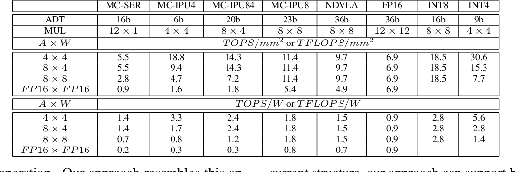 Figure 2 for Rethinking Floating Point Overheads for Mixed Precision DNN Accelerators