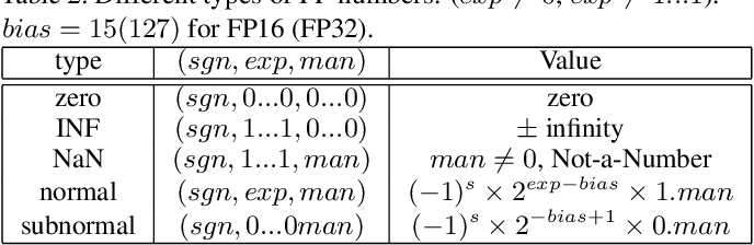 Figure 4 for Rethinking Floating Point Overheads for Mixed Precision DNN Accelerators