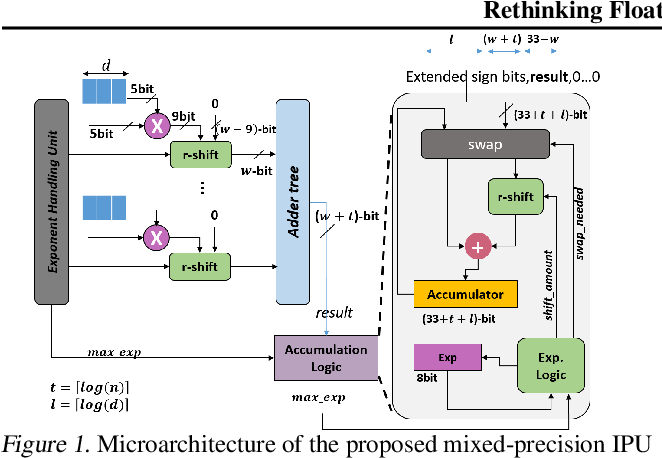 Figure 1 for Rethinking Floating Point Overheads for Mixed Precision DNN Accelerators