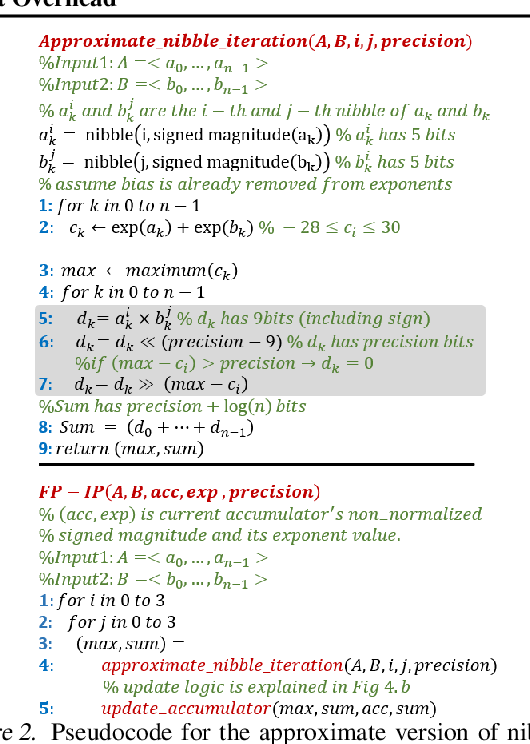 Figure 3 for Rethinking Floating Point Overheads for Mixed Precision DNN Accelerators