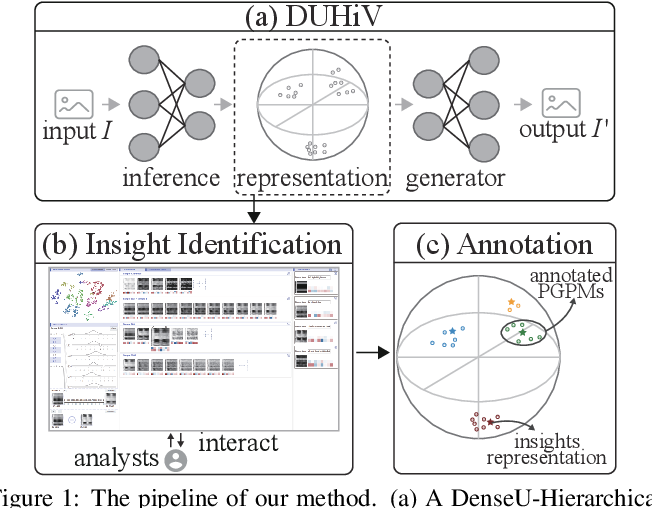 Figure 1 for An Interactive Insight Identification and Annotation Framework for Power Grid Pixel Maps using DenseU-Hierarchical VAE