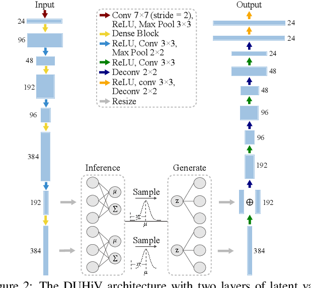 Figure 2 for An Interactive Insight Identification and Annotation Framework for Power Grid Pixel Maps using DenseU-Hierarchical VAE
