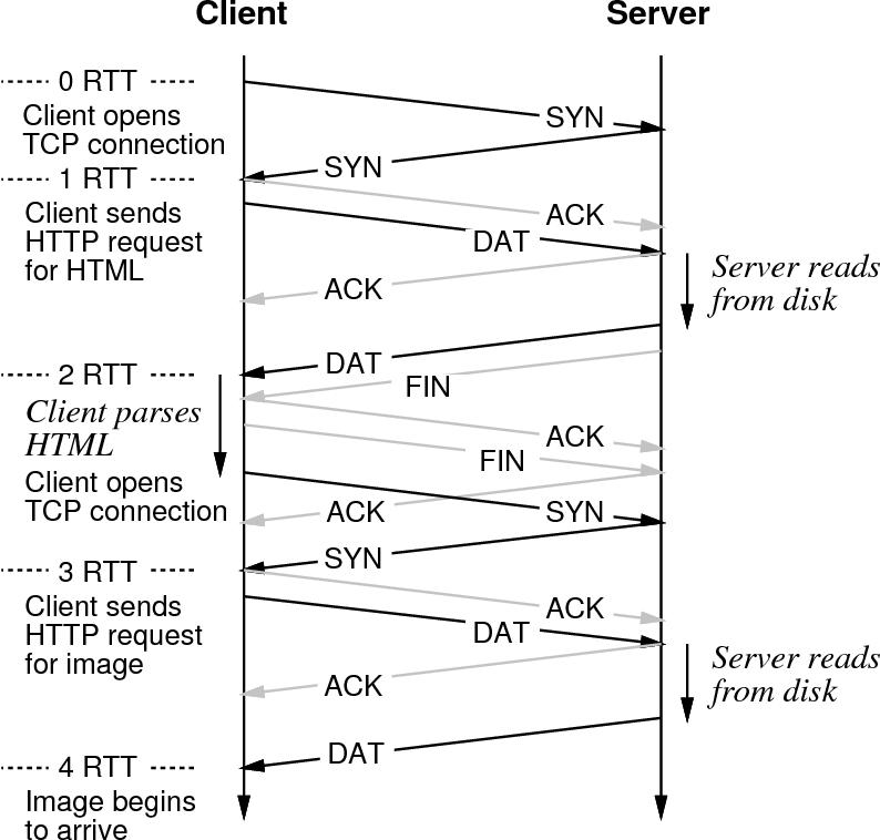 HTTP persistent connection - Semantic Scholar