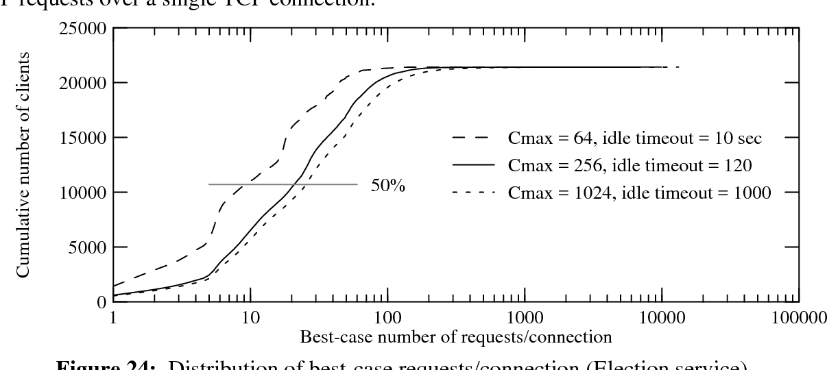 Figure 24: Distribution of best-case requests/connection (Election service)