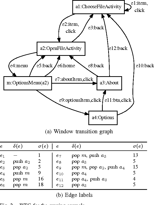figure 2 from static window transition graphs for android t