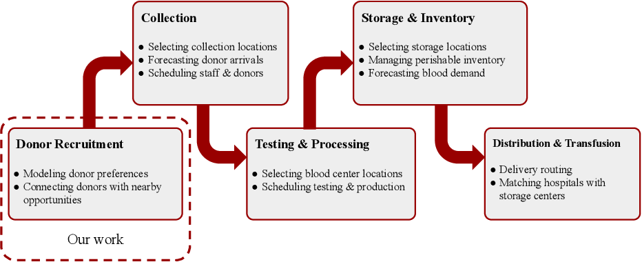 Figure 1 for Matching Algorithms for Blood Donation