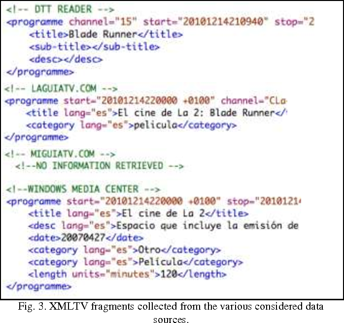 Linked Data methodologies for managing information about television