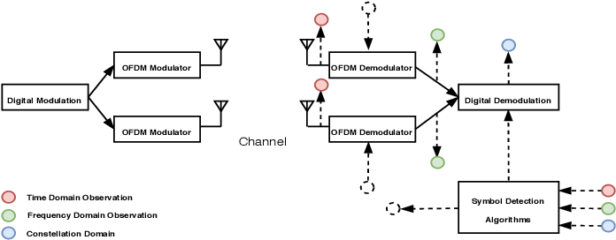 Figure 1 for Learning with Knowledge of Structure: A Neural Network-Based Approach for MIMO-OFDM Detection