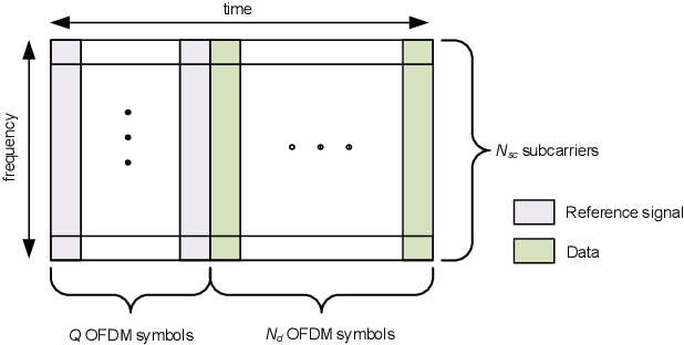 Figure 2 for Learning with Knowledge of Structure: A Neural Network-Based Approach for MIMO-OFDM Detection