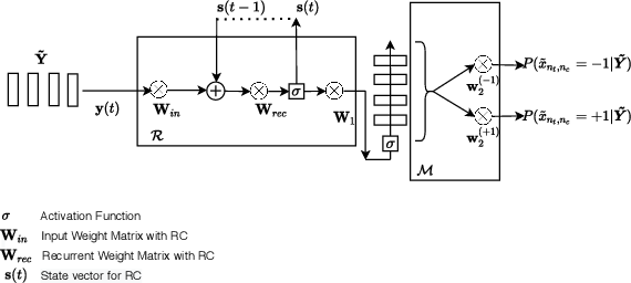 Figure 3 for Learning with Knowledge of Structure: A Neural Network-Based Approach for MIMO-OFDM Detection