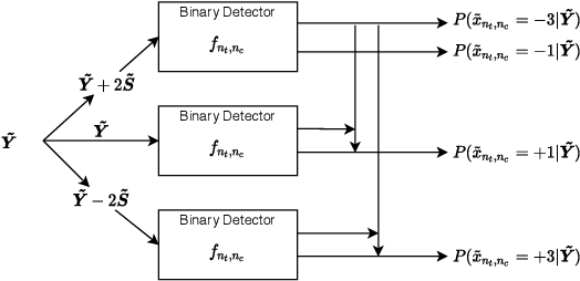 Figure 4 for Learning with Knowledge of Structure: A Neural Network-Based Approach for MIMO-OFDM Detection