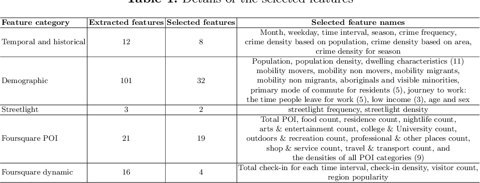 Figure 2 for Analyzing the Impact of Foursquare and Streetlight Data with Human Demographics on Future Crime Prediction