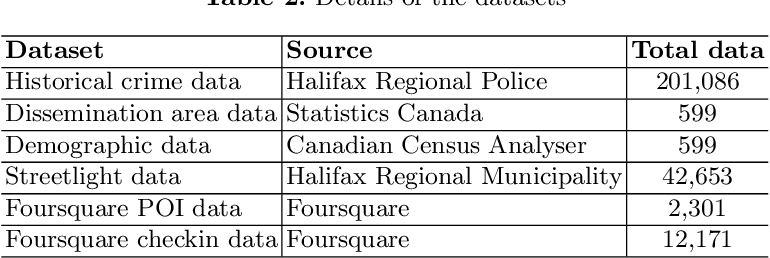 Figure 4 for Analyzing the Impact of Foursquare and Streetlight Data with Human Demographics on Future Crime Prediction