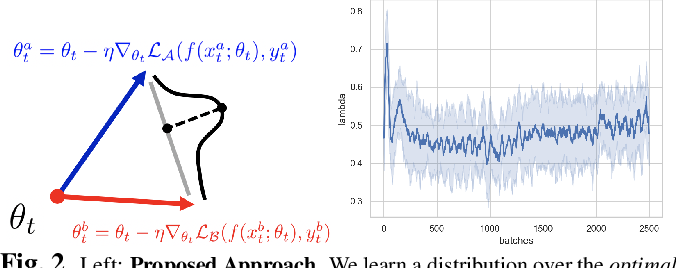 Figure 3 for Multi-Domain Learning by Meta-Learning: Taking Optimal Steps in Multi-Domain Loss Landscapes by Inner-Loop Learning