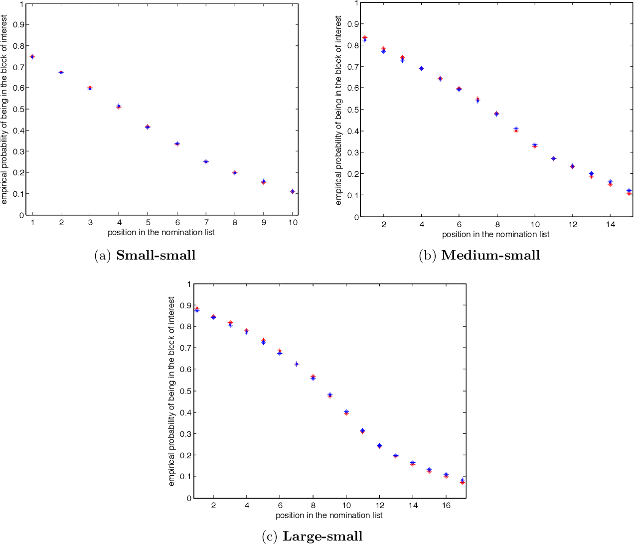 Figure 4 for Vertex nomination: The canonical sampling and the extended spectral nomination schemes