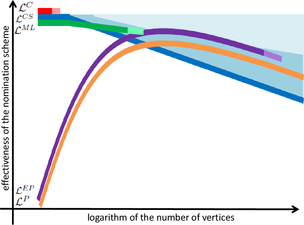 Figure 1 for Vertex nomination: The canonical sampling and the extended spectral nomination schemes