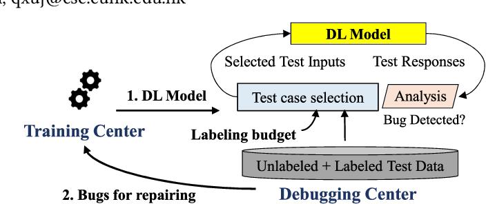 Figure 1 for TestRank: Bringing Order into Unlabeled Test Instances for Deep Learning Tasks